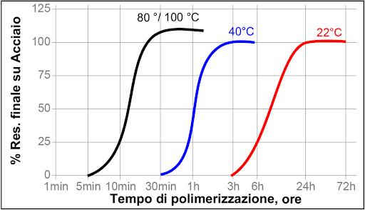 colla epossidica tempo di polimerizzazione
